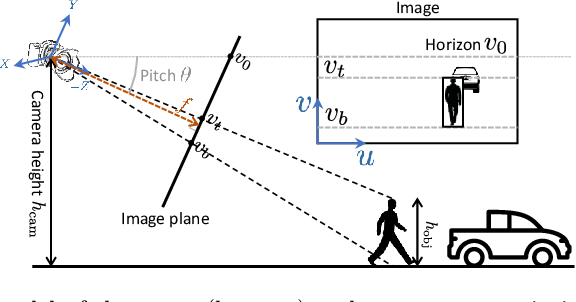 Figure 1 for Single View Metrology in the Wild