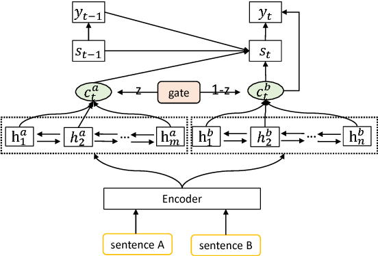 Figure 1 for Fusing Recency into Neural Machine Translation with an Inter-Sentence Gate Model