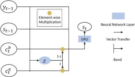 Figure 3 for Fusing Recency into Neural Machine Translation with an Inter-Sentence Gate Model