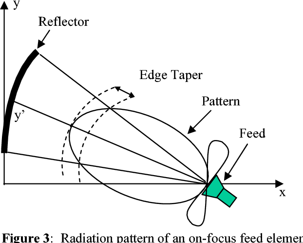 Figure 3 from A Ka Band Offset Dish Antenna to be Used for the