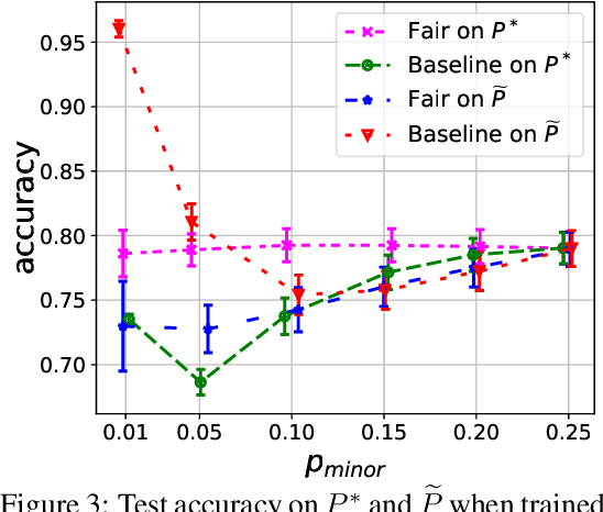 Figure 4 for There is no trade-off: enforcing fairness can improve accuracy