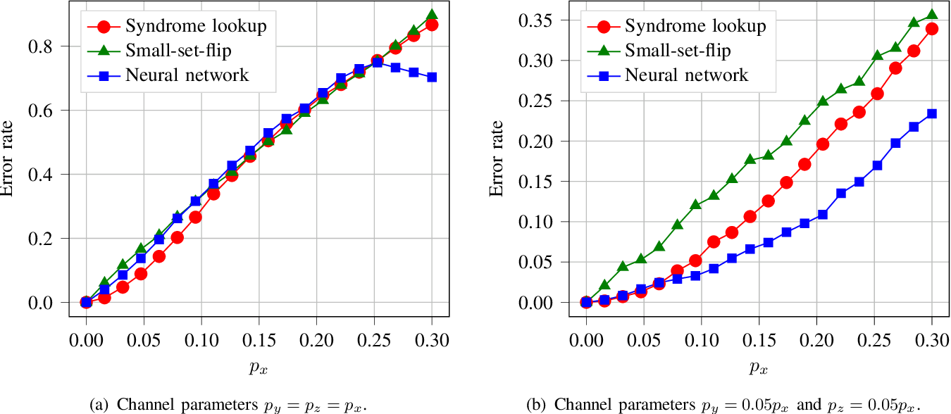 Figure 3 for Encoders and Decoders for Quantum Expander Codes Using Machine Learning