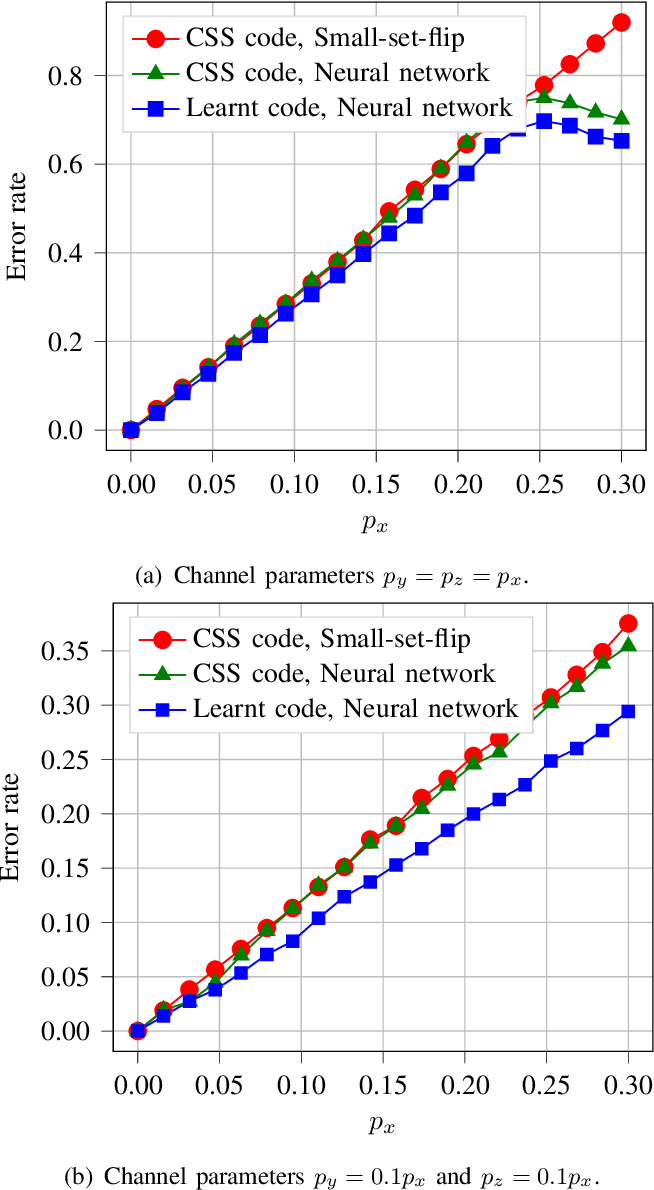 Figure 4 for Encoders and Decoders for Quantum Expander Codes Using Machine Learning