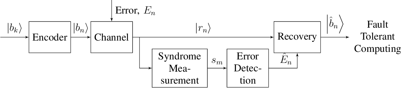 Figure 1 for Encoders and Decoders for Quantum Expander Codes Using Machine Learning