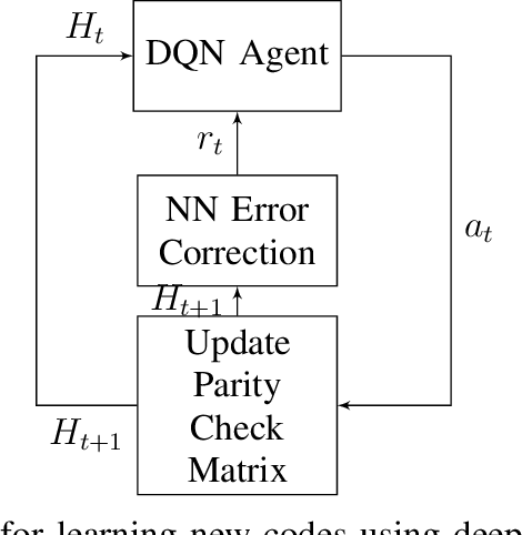 Figure 2 for Encoders and Decoders for Quantum Expander Codes Using Machine Learning