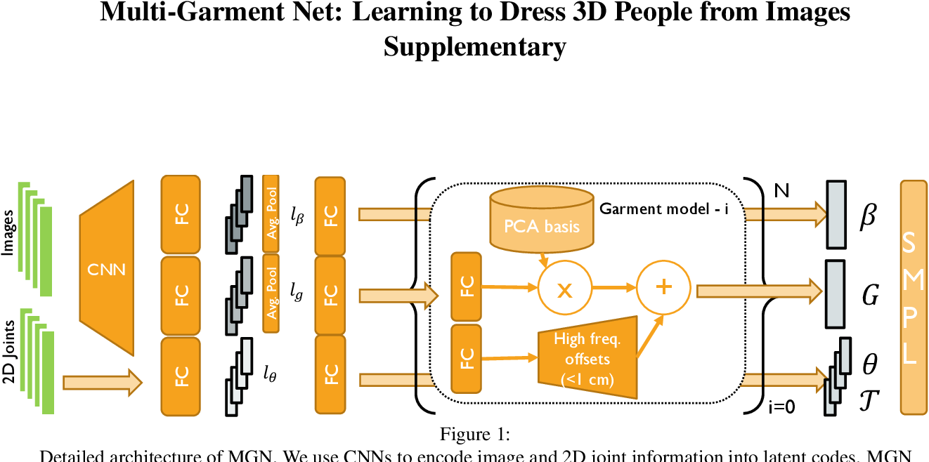 Figure 1 for Multi-Garment Net: Learning to Dress 3D People from Images