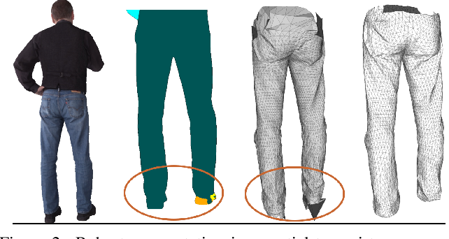 Figure 3 for Multi-Garment Net: Learning to Dress 3D People from Images