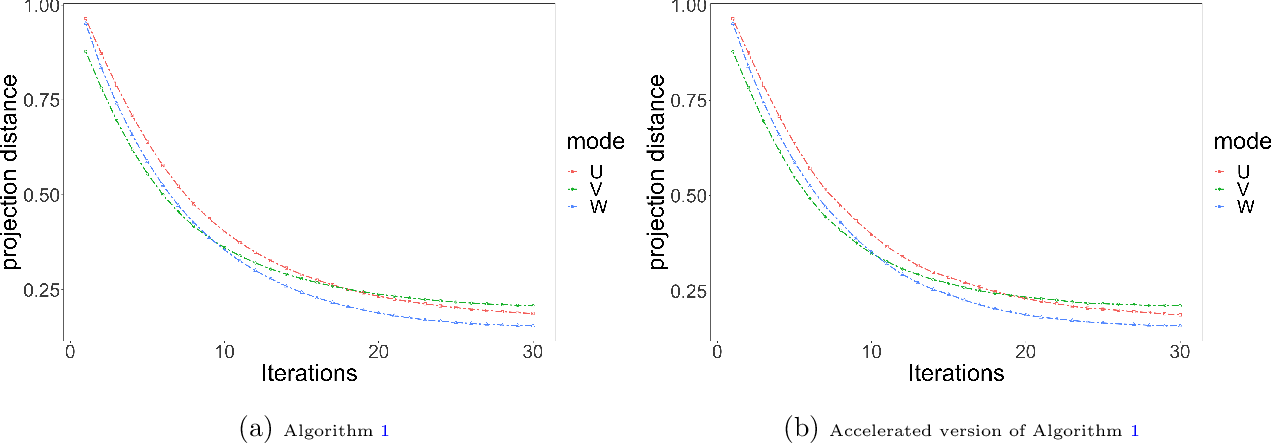 Figure 1 for Latent Space Model for Higher-order Networks and Generalized Tensor Decomposition