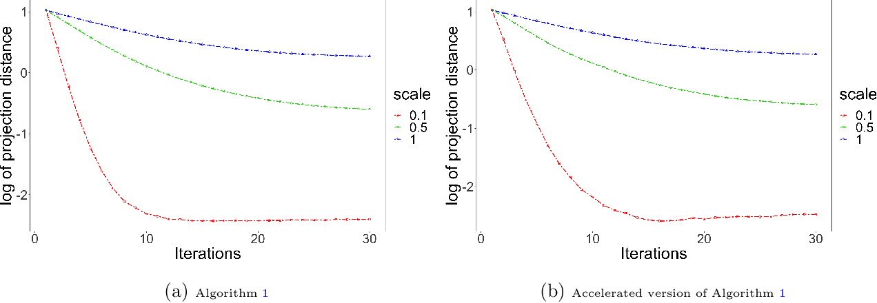 Figure 3 for Latent Space Model for Higher-order Networks and Generalized Tensor Decomposition