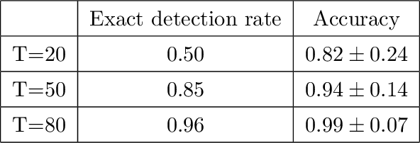 Figure 2 for Latent Space Model for Higher-order Networks and Generalized Tensor Decomposition