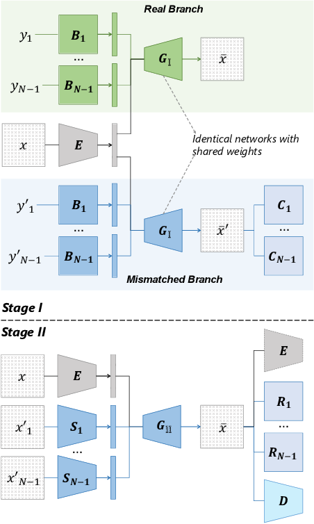 Figure 1 for DisUnknown: Distilling Unknown Factors for Disentanglement Learning