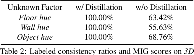 Figure 2 for DisUnknown: Distilling Unknown Factors for Disentanglement Learning