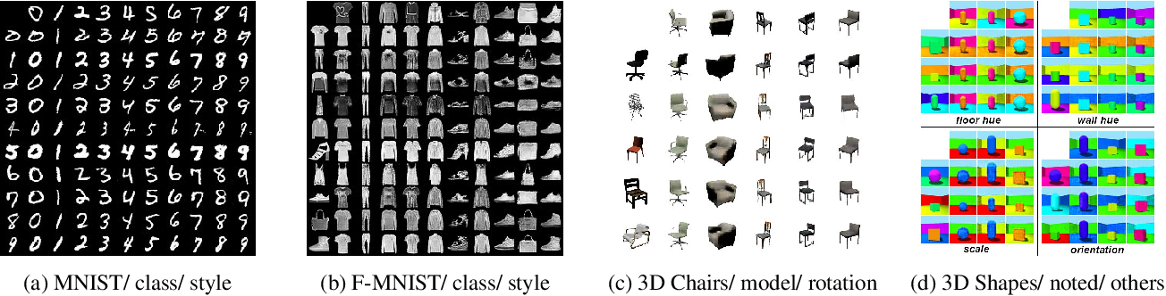 Figure 4 for DisUnknown: Distilling Unknown Factors for Disentanglement Learning