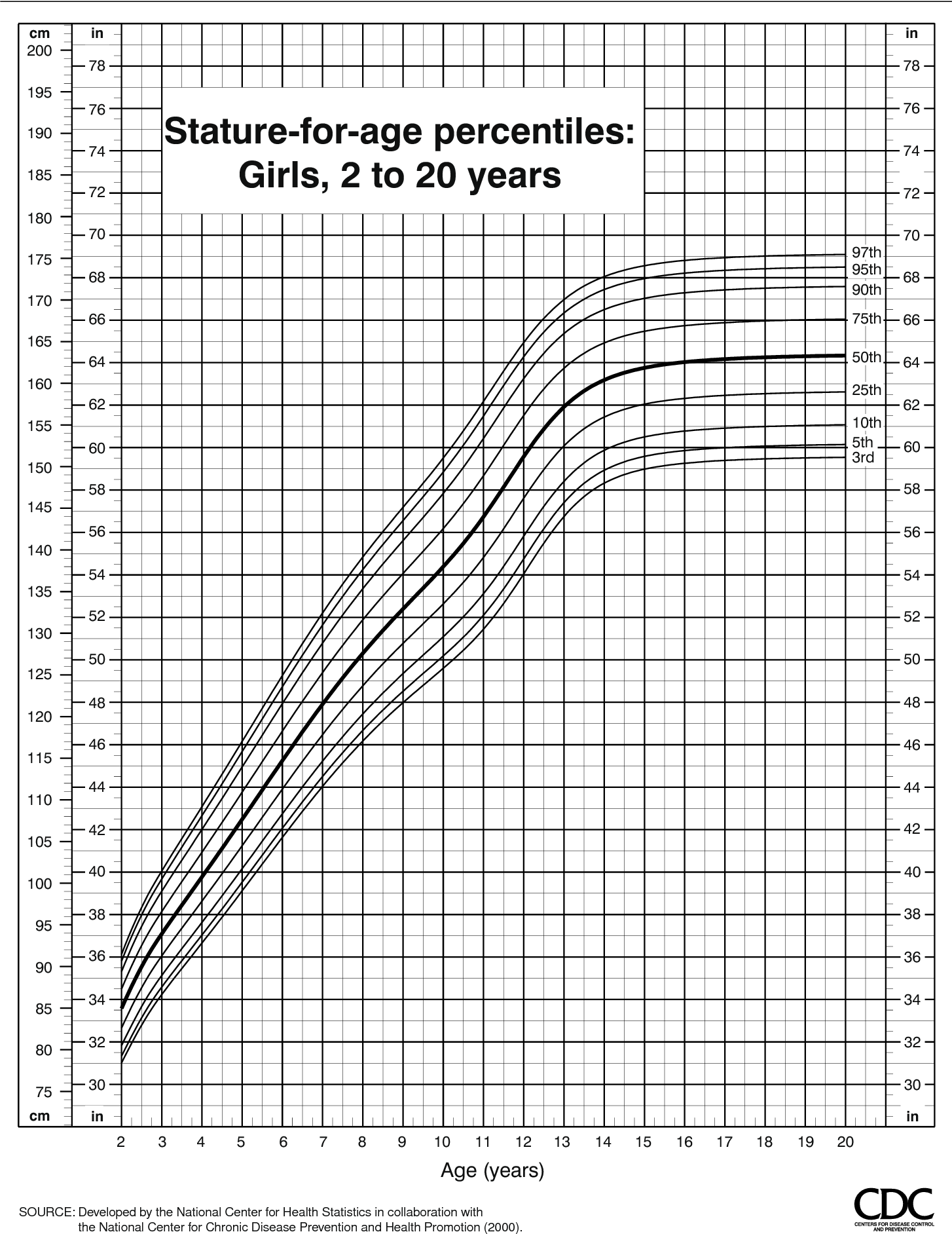Figure 12 From Cdc Growth Charts United States Semantic Scholar