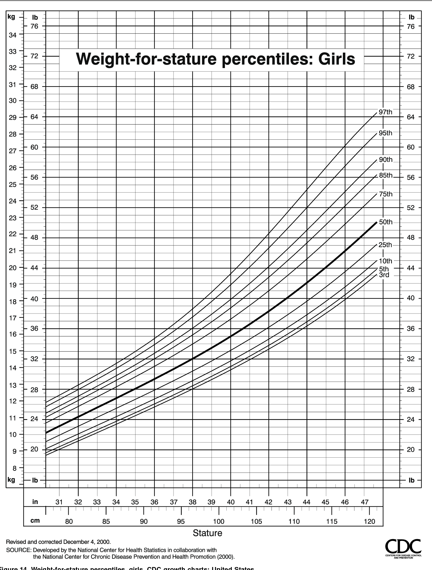 Figure 14 from CDC growth charts: United States  - Semantic