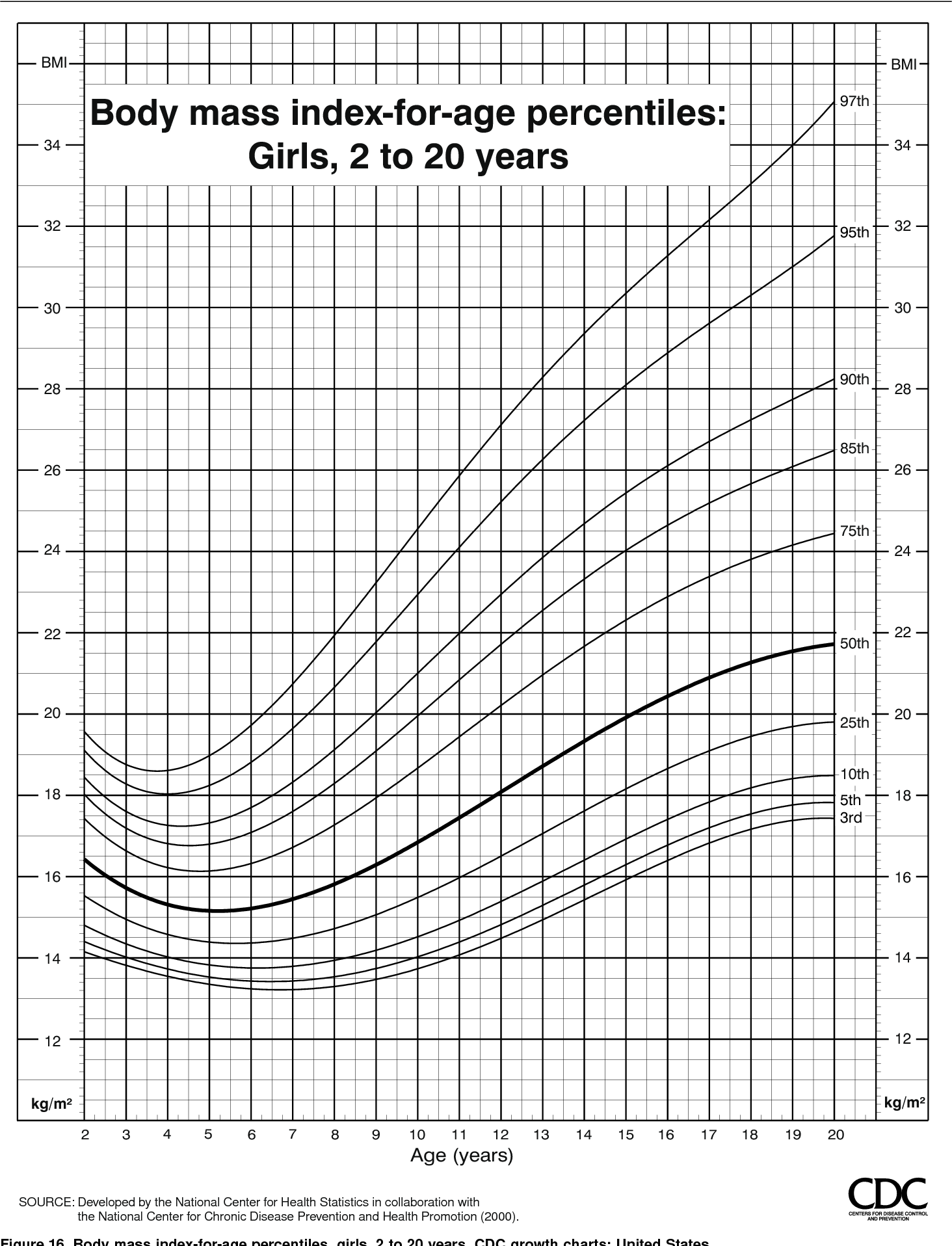 Figure 16 From Cdc Growth Charts United States Semantic Scholar