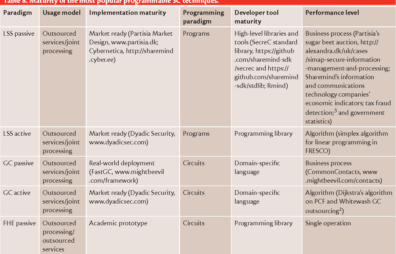 Table 8 from Maturity and Performance of Programmable Secure