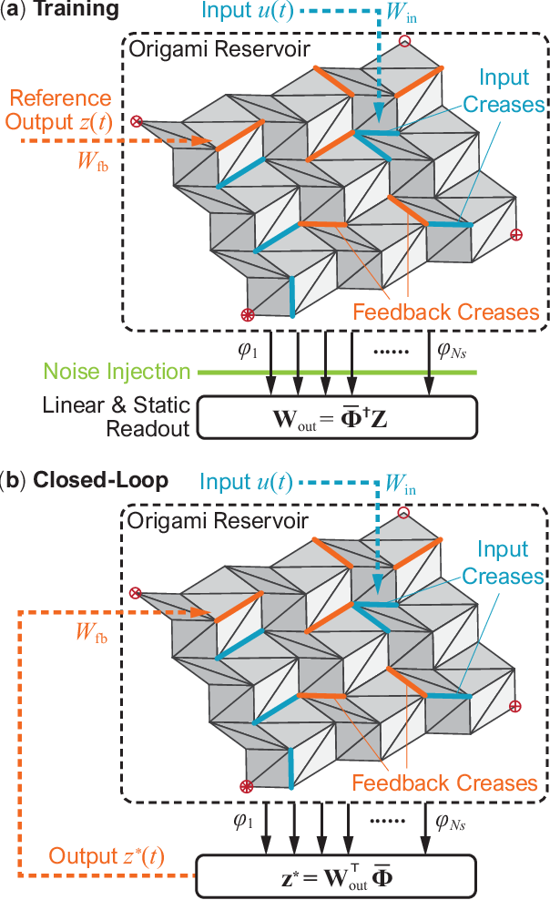 Figure 3 for Physical Reservoir Computing with Origami and its Application to Robotic Crawling