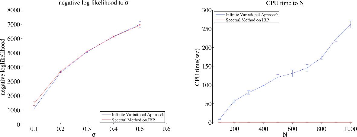 Figure 3 for Spectral Methods for Nonparametric Models