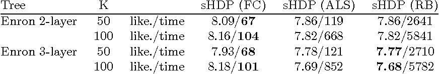 Figure 2 for Spectral Methods for Nonparametric Models