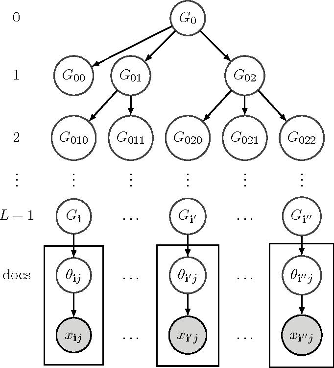 Figure 1 for Spectral Methods for Nonparametric Models
