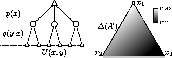 Figure 1 for An Adversarial Interpretation of Information-Theoretic Bounded Rationality