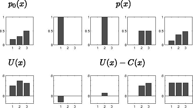 Figure 4 for An Adversarial Interpretation of Information-Theoretic Bounded Rationality