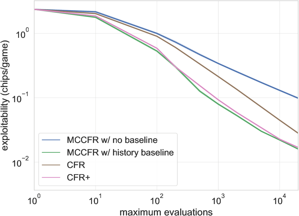 Figure 3 for Low-Variance and Zero-Variance Baselines for Extensive-Form Games
