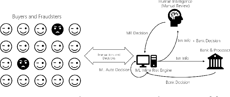 Figure 1 for Predictive Modeling with Delayed Information: a Case Study in E-commerce Transaction Fraud Control