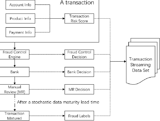 Figure 3 for Predictive Modeling with Delayed Information: a Case Study in E-commerce Transaction Fraud Control