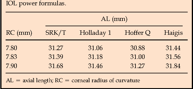 Table 1 from Intraocular lens calculation in extreme myopia