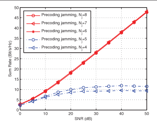 Fig. 2. Comparison of the sum rate of the IA network when the beneficial jamming scheme is adopted with different values of Nj . (M = 2, N = 2, K = 3, α = 1.)