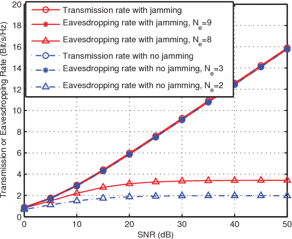 Fig. 3. Comparison of the transmission rate of the certain IA user and the eavesdropper rate with different values of Ne, when the jamming signal exists or not.(M = 2, N = 2, K = 3, Nj = 6, α = 1.)