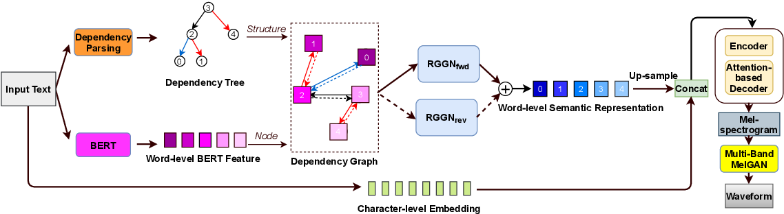 Figure 1 for Dependency Parsing based Semantic Representation Learning with Graph Neural Network for Enhancing Expressiveness of Text-to-Speech