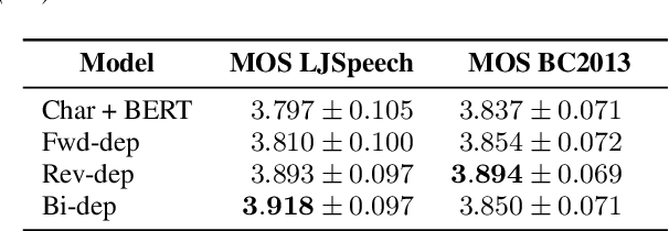 Figure 2 for Dependency Parsing based Semantic Representation Learning with Graph Neural Network for Enhancing Expressiveness of Text-to-Speech