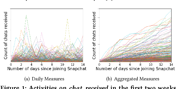 Figure 2 for I Know You'll Be Back: Interpretable New User Clustering and Churn Prediction on a Mobile Social Application