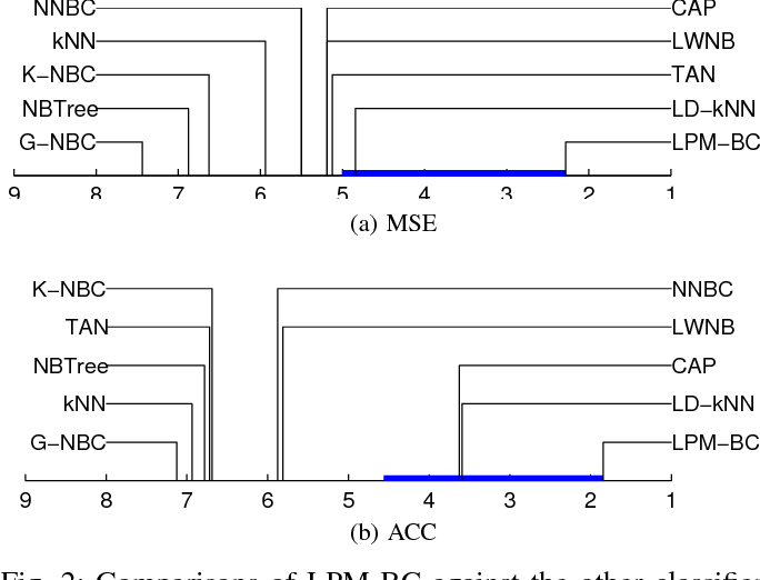 Figure 2 for Local Probabilistic Model for Bayesian Classification: a Generalized Local Classification Model