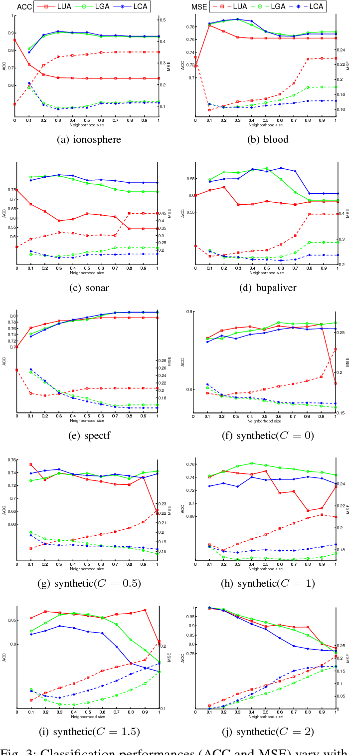 Figure 3 for Local Probabilistic Model for Bayesian Classification: a Generalized Local Classification Model