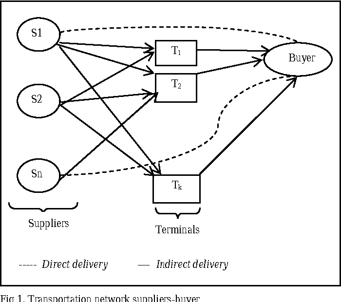 Figure 1 from Sourcing and transportation strategies in a