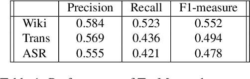 Figure 2 for What did you Mention? A Large Scale Mention Detection Benchmark for Spoken and Written Text