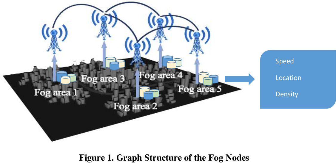 Figure 1 for Urban traffic dynamic rerouting framework: A DRL-based model with fog-cloud architecture
