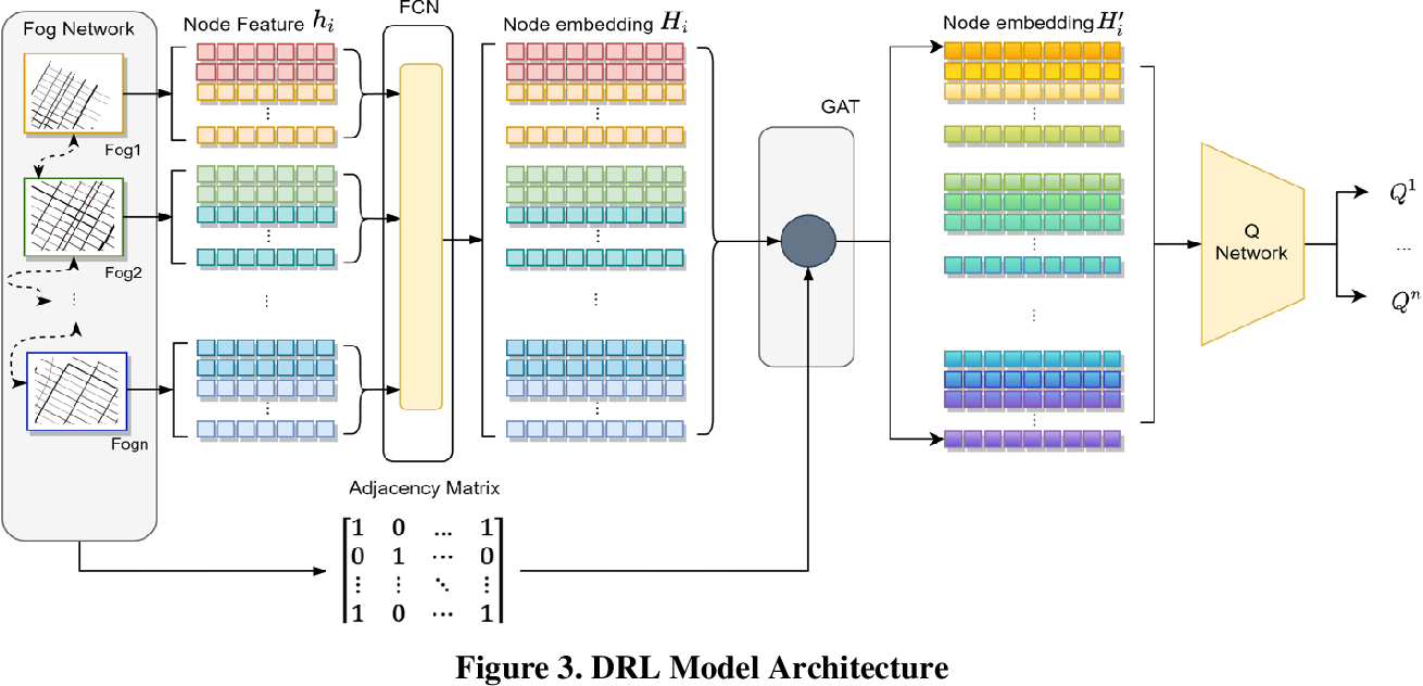 Figure 3 for Urban traffic dynamic rerouting framework: A DRL-based model with fog-cloud architecture
