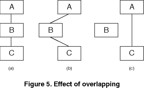 On evaluating the layout of uml class diagrams for program figure 5 ccuart Gallery