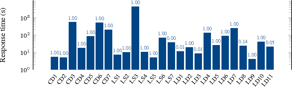 Fig. 3. All FedBench queries complete slowly, but successfully, with high average recall (shown on top of each bar) when ran on the deployed LDaaS.