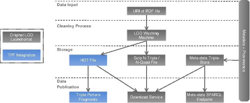 Fig. 1. LOD Laundromat (re)-Publishing Workflow