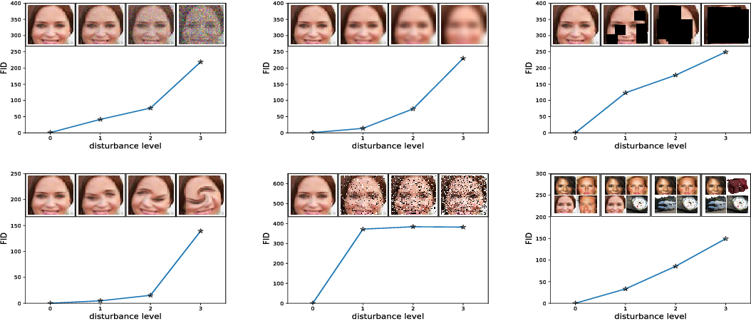 Figure 4 for GANs Trained by a Two Time-Scale Update Rule Converge to a Local Nash Equilibrium