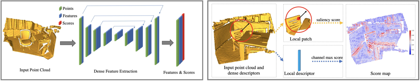 Figure 1 for D3Feat: Joint Learning of Dense Detection and Description of 3D Local Features