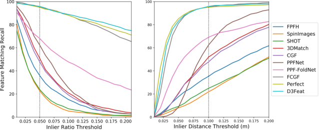 Figure 4 for D3Feat: Joint Learning of Dense Detection and Description of 3D Local Features
