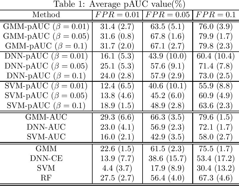Figure 1 for Partial AUC Maximization via Nonlinear Scoring Functions