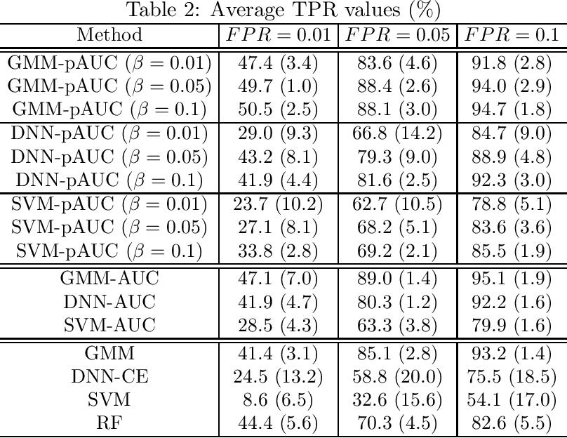 Figure 2 for Partial AUC Maximization via Nonlinear Scoring Functions